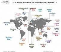 Réseaux sociaux : les Français sont moins accros que les autres   Médias sociaux   Scoop.it