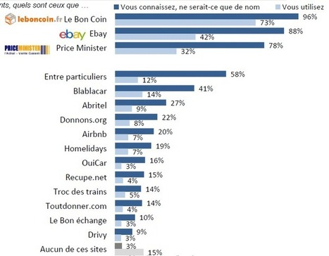 Leboncoin.fr, Airbnb ou Blablacar: les Français accros à l'échange | New Marketing : Data-Brand-Content-CustomerExp | Scoop.it