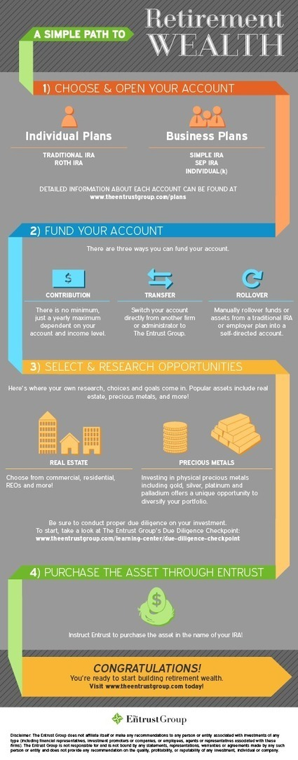 INFOGRAPHIC | A Simple Path to Retirement Wealth | The Entrust Group | Plan for your future | Scoop.it