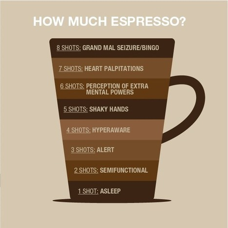 How Much Espresso ? | INFOGRAPHIC - Daily Life | Looks -Pictures, Images, Visual Languages | Scoop.it