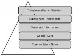 Enabling the Lean Service Design Trilogy :: Lean Sales and Marketing thru Service Design Thinking | CustDev: Customer Development, Startups, Metrics, Business Models | Scoop.it
