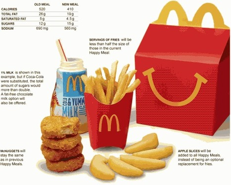 Let's talk about McDonald's Happy Meals changes | Food and Nutrition | Scoop.it