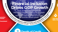 IMF-MIT Study Shows How Financial Inclusion Drives Economic Growth - The MasterCard Center for Inclusive Growth | Social Entrepreneurship | Scoop.it