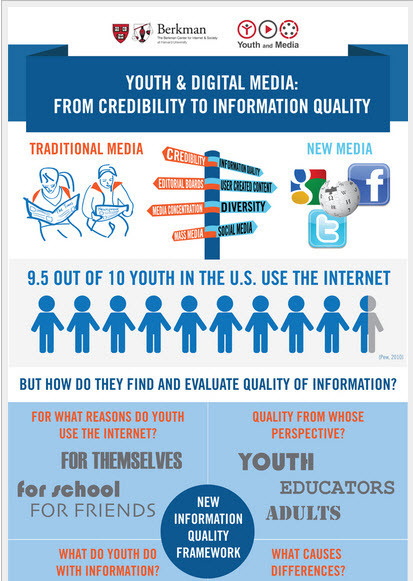 From Credibility to Information Quality | Youth and Media | CGS Literacy, Learning and ICT | Scoop.it