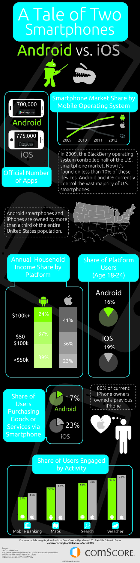Android vs. iOS: User Differences Every Developer Should Know | Custom App Development | Scoop.it
