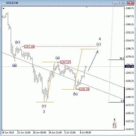 GOLD: Price Could Rise To 1300   GOLD On The Move   Scoop.it