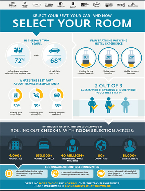 Hilton will let you pick a room and unlock its door with your mobile device - Tnooz | www.tbcwconsulting.com | Scoop.it