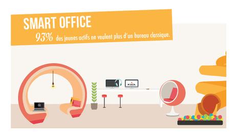 A quoi ressembleront vos bureaux dans le futur | Les SIRH vus par mc²i Groupe | Scoop.it