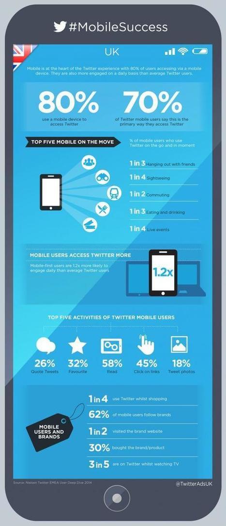 Mobile now driving 80% of Twitter traffic - Media news - Media Week< | Marketing & Webmarketing | Scoop.it