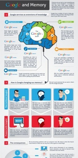 How Google Affects Memory and Learning Infographic | Tecnología e información | Scoop.it