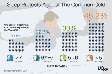 Lack of sleep puts you at higher risk for colds   Communicating Science   Scoop.it