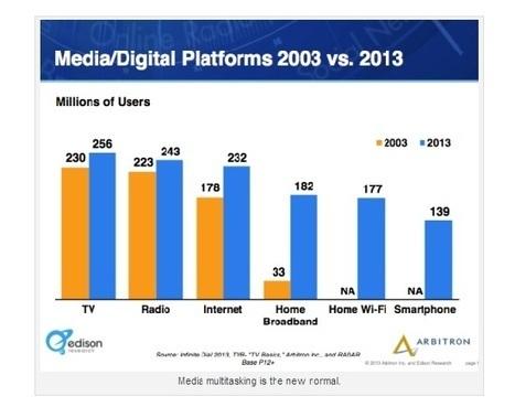 6 digitale marketingtrends voor 2013 - Marketing Online   Persuasion Lounge   Scoop.it