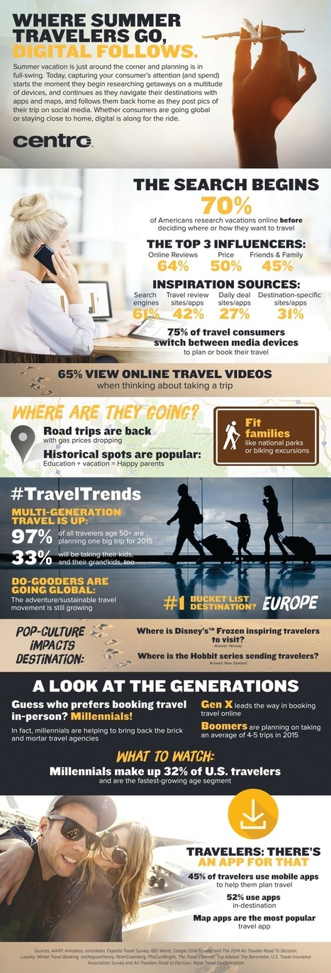 Vacationers are Going Digital. Are You? | Centro blog | Tourism Social Media | Scoop.it