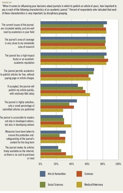 What do academics want - a survey of behaviours and attitudes in UK higher education. | Education & Libraries | Scoop.it