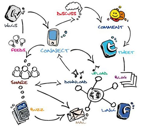 9 Hard-Hitting Content Strategies for Small Business Blogging | #Contentmarketing #SocialMediaMarketing Social-Eyes.me | Scoop.it