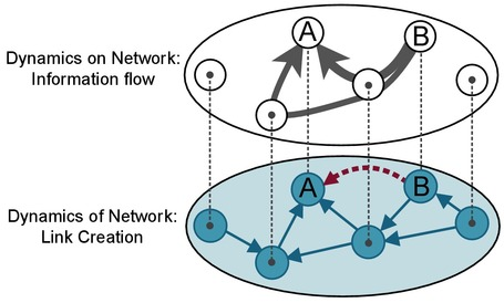 The Role of Information Diffusion in the Evolution of Social Networks | Papers | Scoop.it