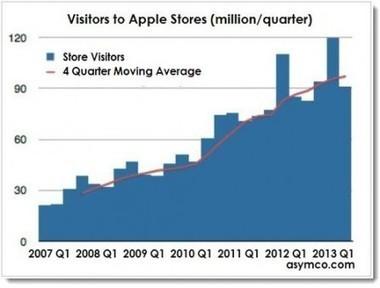 Nouveaux records pour les Apple Store au premier trimestre 2013   Telecom et applications mobiles   Scoop.it