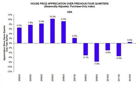 FHFA: Home prices rose 0.5% in first quarter | HousingWire | Real Estate Plus+ Daily News | Scoop.it