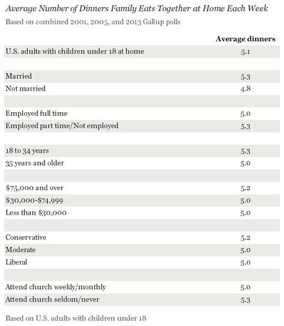 Most U.S. Families Still Routinely Dine Together at Home | It's Show Prep for Radio | Scoop.it