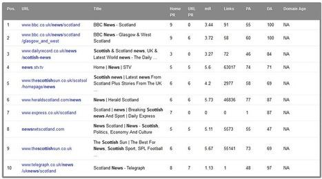 Google Penalises Scotsman.com | Business Scotland | Scoop.it