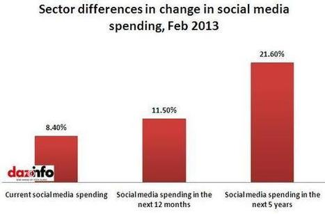 Social Media Marketing Budgets To Double In Next Five Years !! [Report] | Judith Verberne | Versterk je merk met social media. | Scoop.it