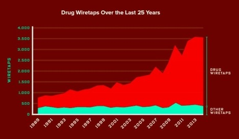 Two Charts Show How the Drug War Drives US Domestic Spying | Drugs, Society, Human Rights & Justice | Scoop.it