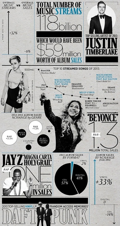 Everything You Need to Know About 2013 Music Sales in One Infographic | Kill The Record Industry | Scoop.it