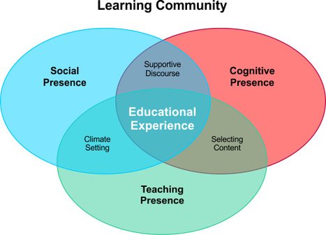 Building An Online Learning Community by Kevin Wilcoxon : Learning Solutions Magazine | blended learning | Scoop.it