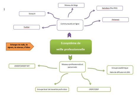 Ecosystèmes numériques : de la veille à la présence numérique du CDI - | Veille en info-documentation | Scoop.it