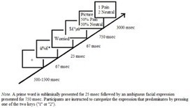 Study: Pain and Empathy: The Effect of Self-Oriented Feelings on the Detection of Painful Facial Expressions   Empathy and Compassion   Scoop.it