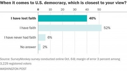 Americans are losing faith in democracy — and in each other | Upsetment | Scoop.it