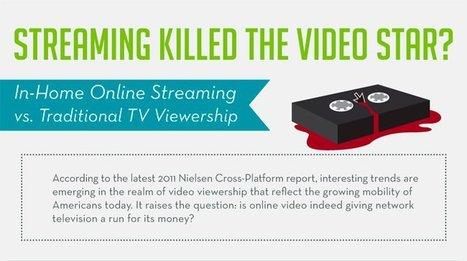 ¿El streaming está terminando con la televisión?, infografía   Con C de Conecta   Scoop.it