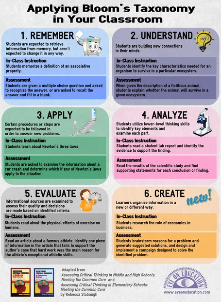 Teacher's Guide to The Use of Blooms Taxonomy in The Classroom ~ Educational Technology and Mobile Learning | The Critical Analysis Process | Scoop.it