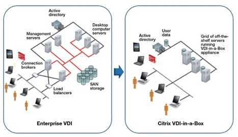 Release: Citrix VDI-in-a-Box 5 | LdS Innovation | Scoop.it