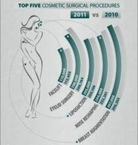 Cosmetic-surgery-and-its-popularity-in-females | Steven Teitelbaum MD FACS | Scoop.it