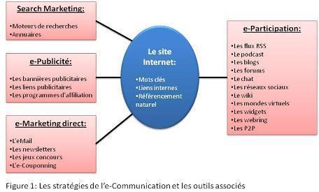 INTELLIGENCE ÉCONOMIQUE: L'e-communication des PME   Les RP online pour les petites et moyennes entreprises   Scoop.it