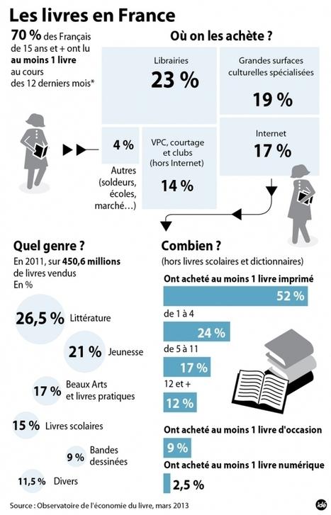 Demain, 65 millions d'écrivains ? - Information - France Culture | Editions dans la poche | Scoop.it