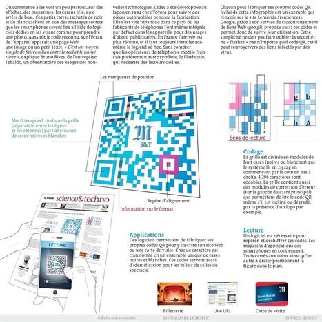 Codes QR, un sésame numérique en noir et blanc | Gouvernance web - Quelles stratégies web  ? | Scoop.it