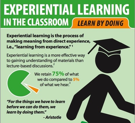 Experiential Learning Visually Explained for Teachers | Serious Play | Scoop.it