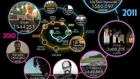 Infographic: Viral Spiral, 2006-11   Adweek   Writing for Social Media   Scoop.it