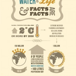 Infographic of the Future of Water in Developing Countries | Visual.ly | Agua | Scoop.it