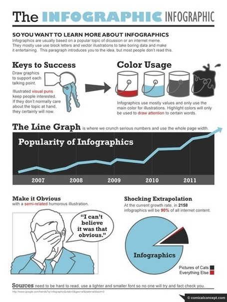 Infographic Design & Data Visualization - Dam Foundation | Data Visualization and Infographics | Scoop.it