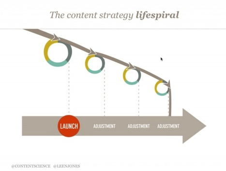 "Colleen Jones on ""Essentials for Evaluating your Client's Content"" - Find Alternative Route 