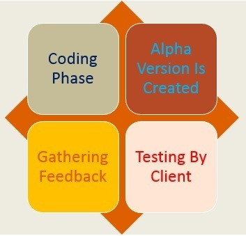 Agile Software Development Services | QAIT DevLabs | Agile Software Development Methodologies | Scoop.it