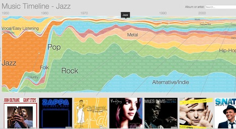 Music Timeline | Awesomeness | Scoop.it