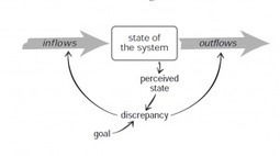 Leverage Points: Places to Intervene in a System (Donella Meadows) | Complex systems and projects | Scoop.it