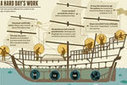Age of Exploration Infographic | World History II | Scoop.it