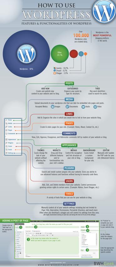 Cómo usar WordPress #infografia #infographic #socialmedia | TICs ... | Mercadeo Digital | Scoop.it