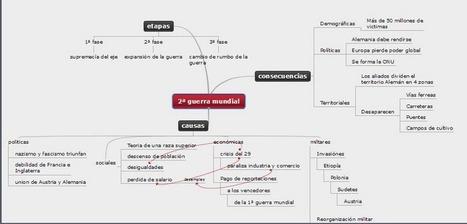 Mapas conceptuales y vitales. Tanguy y el Barco del Exilio. #exilioyregreso | Civitas Auriensis | Scoop.it