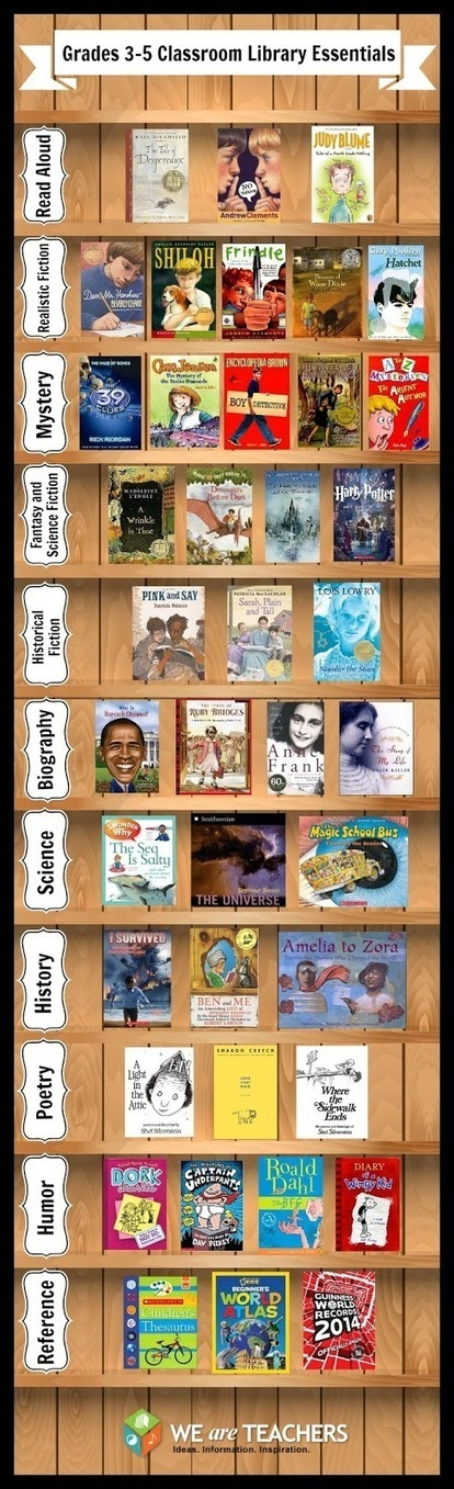 40 Essential Books for Elementary Students ~ Educational Technology and Mobile Learning   Thoughts from the GWL   Scoop.it